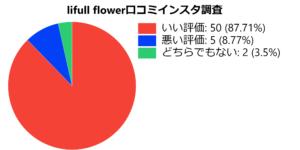 LIFULLFLOWER 口コミ